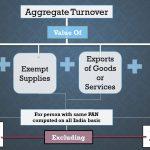 Aggregate turnover